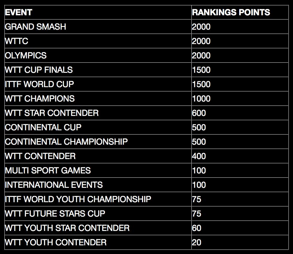 VICTAS VICTAS JOURNAL 卓球 WTT ITTF 世界ランキング