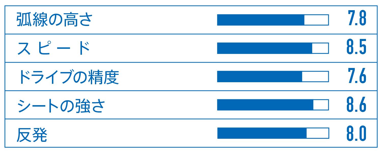 岸川聖也のホンネ試打シリーズ『岸川聖也がVENTUS シリーズを徹底比較:VENTUS Limber編』 VICTAS ヴィクタス VICTAS PLAY ヴィクタスプレイ 卓球 ラバー VENTUSシリーズ ヴェンタスシリーズ VENTUS Limber ヴェンタスリンバー 岸川聖也