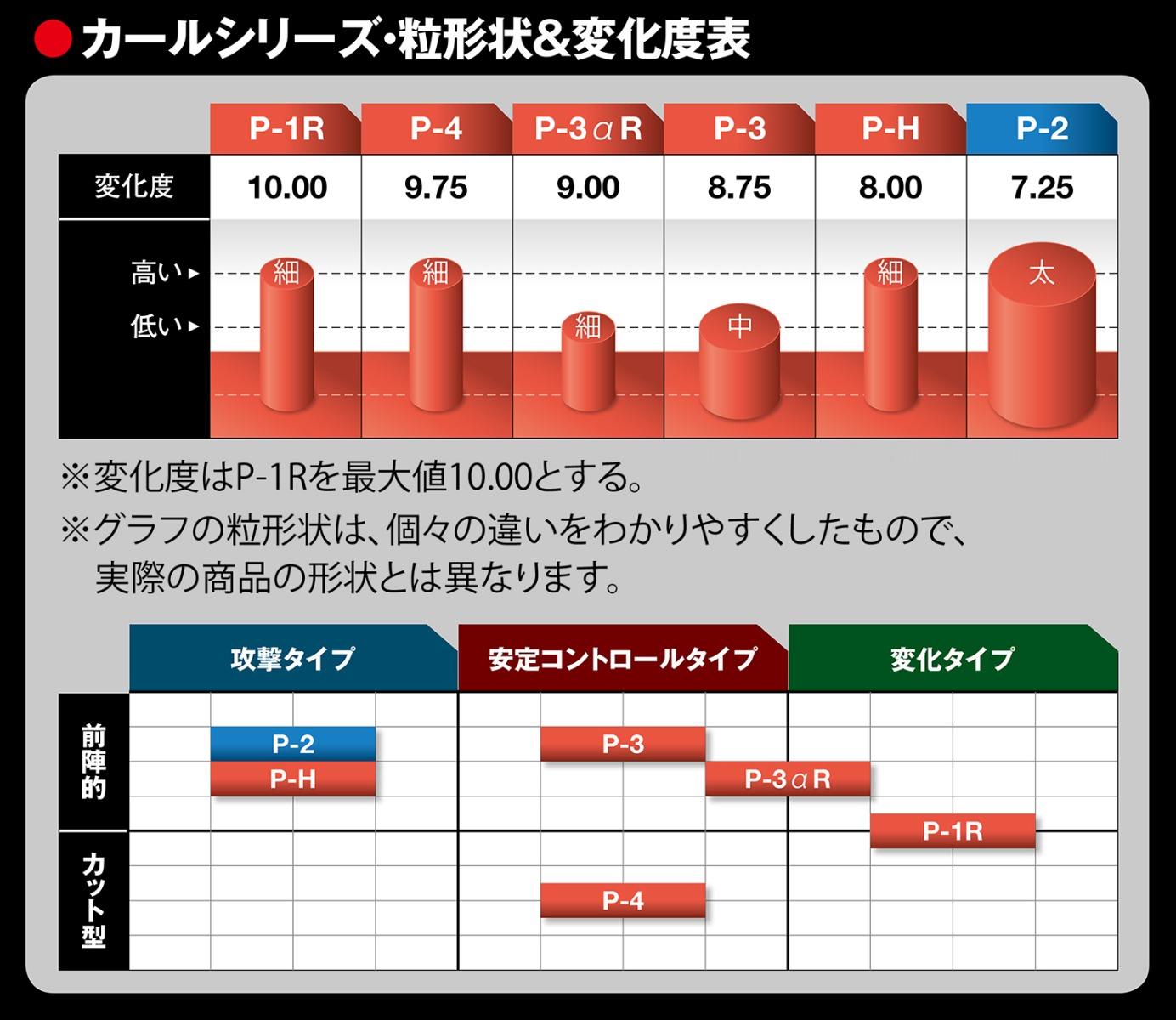 カールシリーズ・粒形状&変化度表