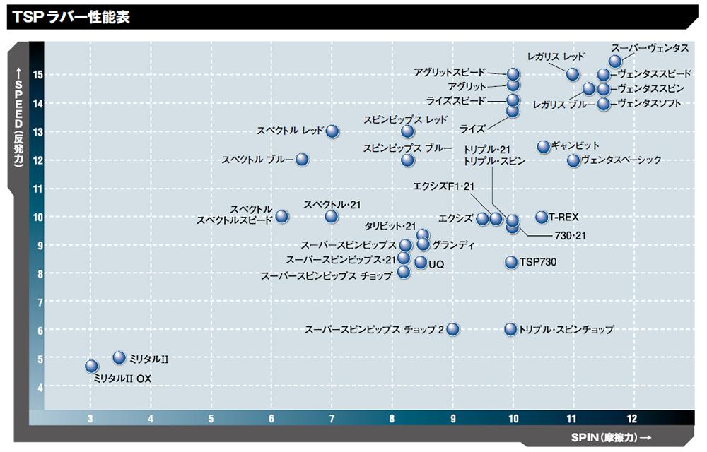 TSPラバー性能表