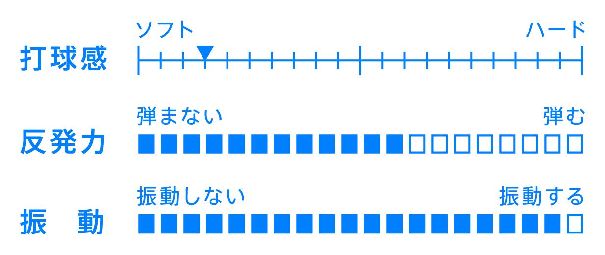 KOJI MATSUSHITA KOJI MATSUSHITAシリーズ ラケット 性能表 シェークハンド 卓球 カットマン