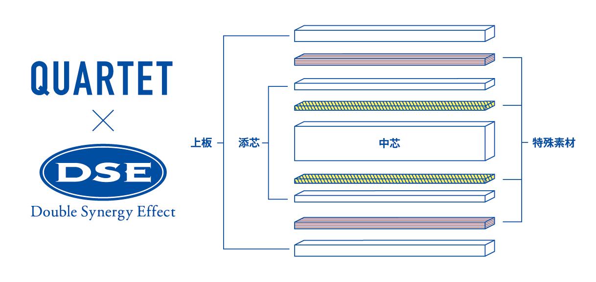 VICTAS カルテット QUARTET ラケット 卓球 DSE構造