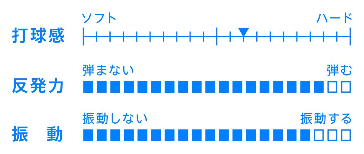 VICTAS JOURNAL 用具紹介 カルテットVFC QUARTET ラケット カーボン シェークハンドラケット 卓球