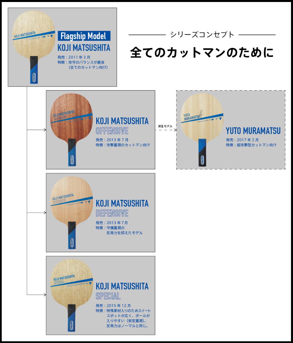 卓球 カットマン ラケット VICTAS 松下浩二シリーズ