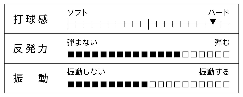 VICTAS 卓球 ラケット BLAST ブラスト 日本式ペンホルダーラケット ペンホルダーラケット オフェンシブペンホルダー 攻撃用ペンホルダーラケット