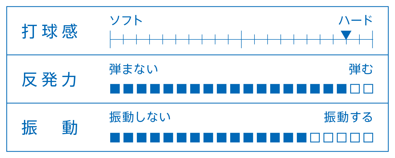 KOKI NIWA WOOD ラケット 性能表 シェークハンド 卓球 中国式