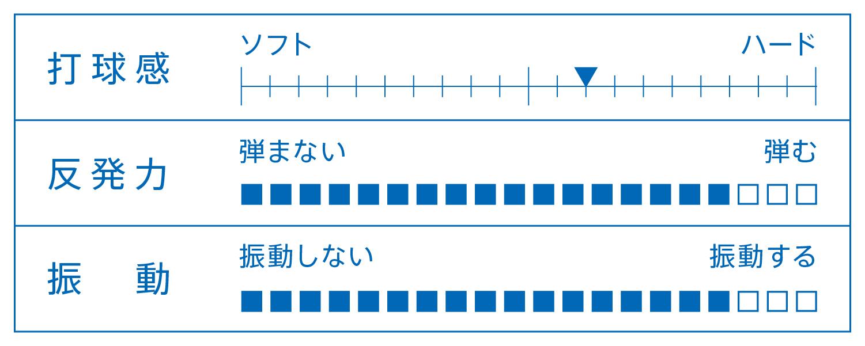 KOKI NIWA ラケット 性能表 シェークハンド 卓球 中国式