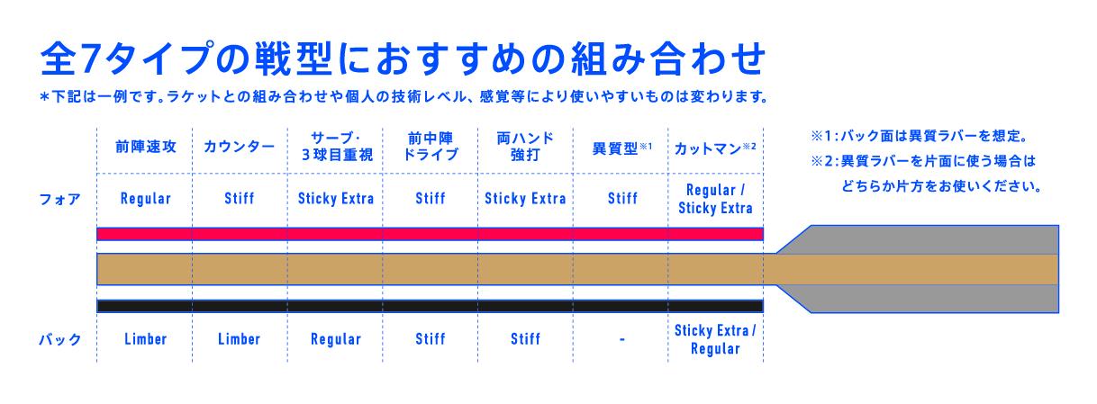 VJ>07 Regular VJ>07 Stiff VJ>07 Limber VJ>07 Sticky Extra VICTAS 裏ソフト ラバー VICTAS JOURNAL 用具紹介