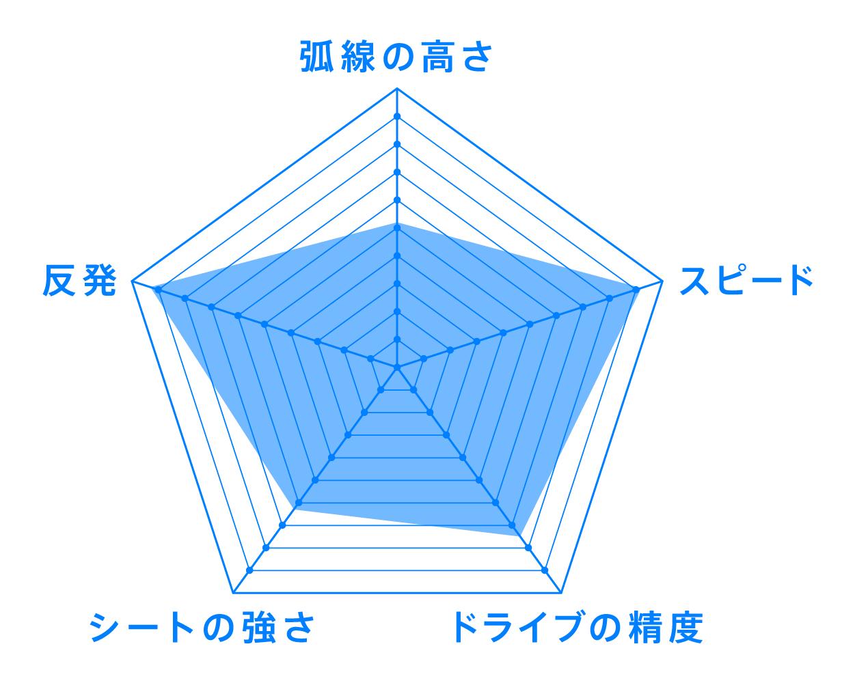VJ>07 Limber VICTAS ラバー 性能 チャート