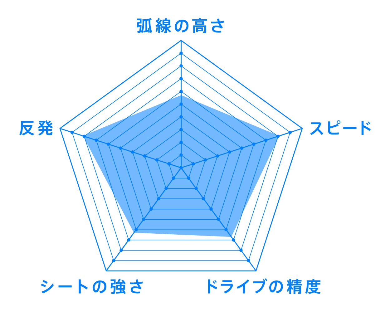 07シリーズ レギュラー VJ>07 Regular ラバー 性能 チャート