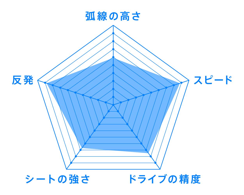 07シリーズ スティフ VJ>07Stiff ラバー 性能 チャート VICTAS