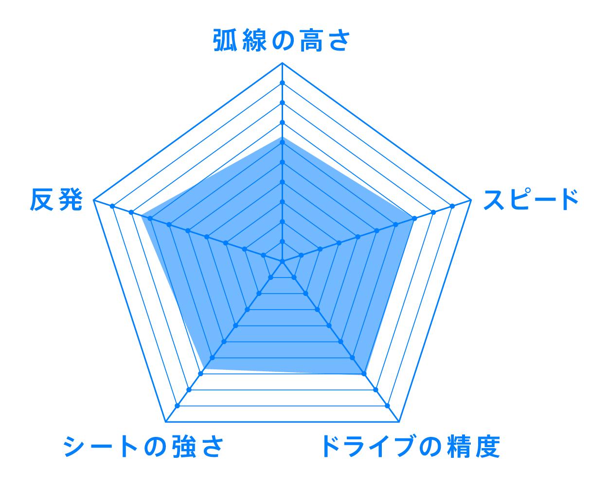 07シリーズ スティッキ―エキストラ VJC>07 Sticky Extra ラバー 性能 チャート VICTAS