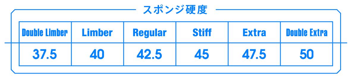 ラバー 硬度 表 VICTAS 卓球