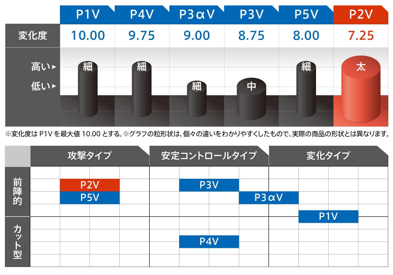 VICTAS 卓球 ラバー 表ソフト 表ラバー 半粒 CURL P2V カール P2V