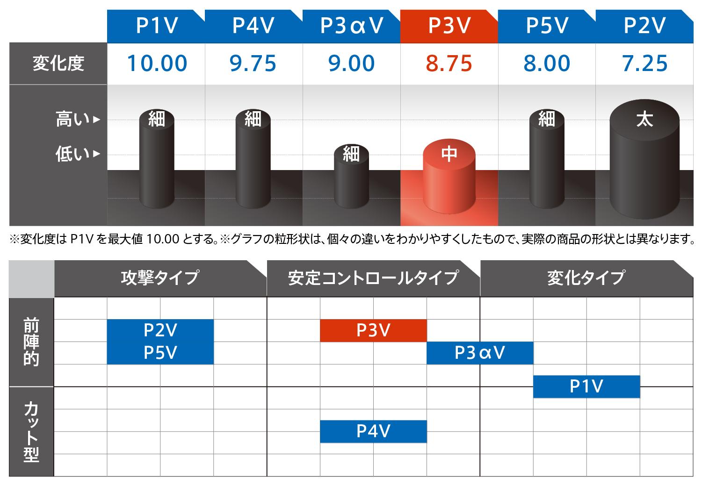 VICTAS 卓球 ラバー 粒高 粒高ラバー CURL P3V カール P3V