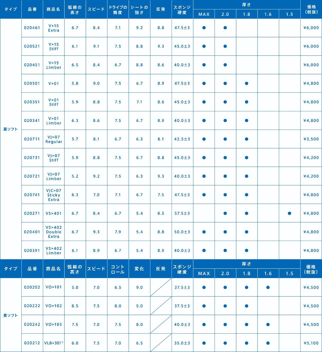 VICTAS ラバー 性能表 一覧 卓球