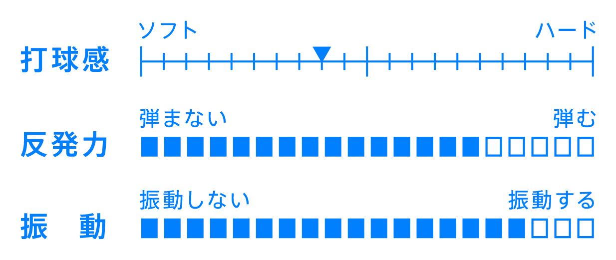 VICTAS JOURNAL 用具紹介 カルテットLFC QUARTET ラケット カーボン シェークハンドラケット 卓球
