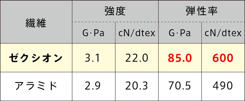 VICTAS JOURNAL 用具紹介 卓球 ラケット シェークハンド ZX-GEAR ゼクスギア カーボン