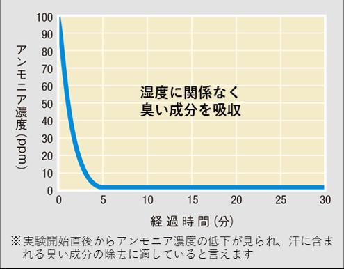 TSP活性炭シート実験