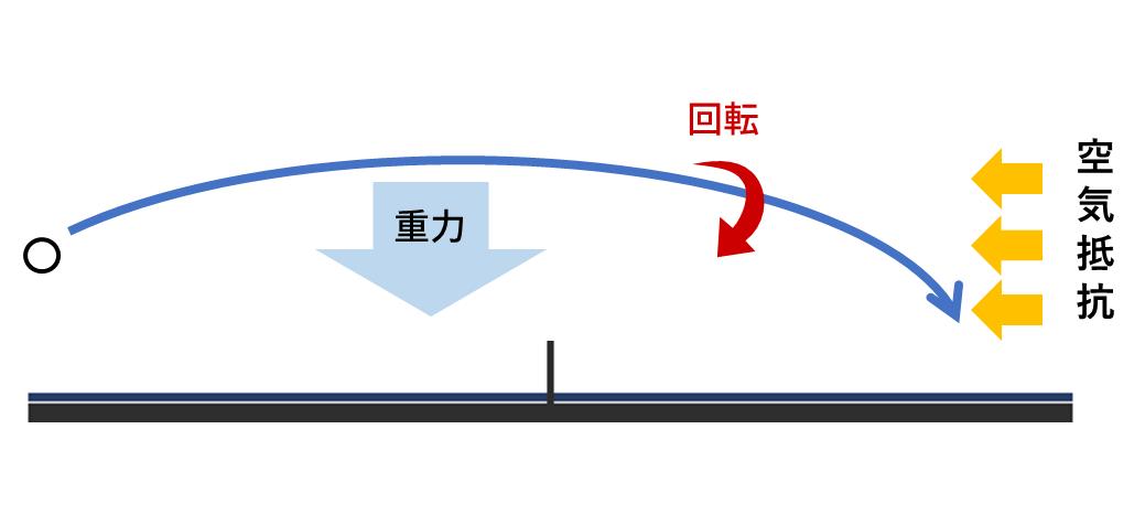 回転をかけることによって、重力とは別に空気抵抗という力が加わります
